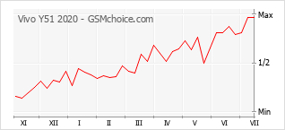 Le graphique de popularité de Vivo Y51 2020