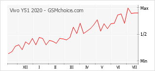 Диаграмма изменений популярности телефона Vivo Y51 2020