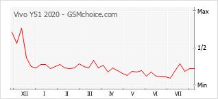 手機聲望改變圖表 Vivo Y51 2020
