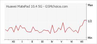 手機聲望改變圖表 Huawei MatePad 10.4 5G