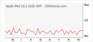 Popularity chart of Apple iPad 10.2 2020 WiFi