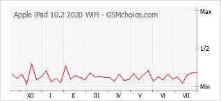 Диаграмма изменений популярности телефона Apple iPad 10.2 2020 WiFi