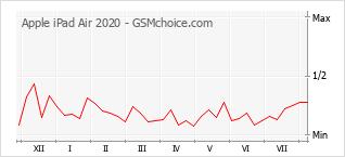 Gráfico de los cambios de popularidad Apple iPad Air 2020