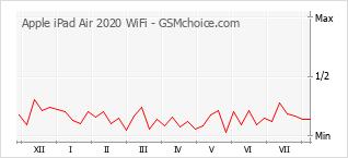 Diagramm der Poplularitätveränderungen von Apple iPad Air 2020 WiFi