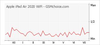 Gráfico de los cambios de popularidad Apple iPad Air 2020 WiFi