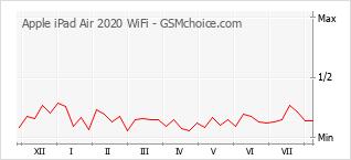 Grafico di modifiche della popolarità del telefono cellulare Apple iPad Air 2020 WiFi