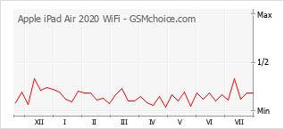 Populariteit van de telefoon: diagram Apple iPad Air 2020 WiFi