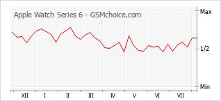 Gráfico de los cambios de popularidad Apple Watch Series 6