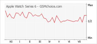 Le graphique de popularité de Apple Watch Series 6