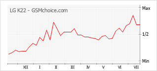 Le graphique de popularité de LG K22