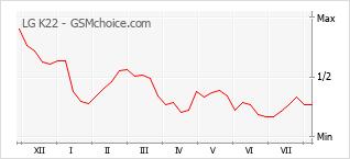Grafico di modifiche della popolarità del telefono cellulare LG K22