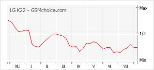 Диаграмма изменений популярности телефона LG K22