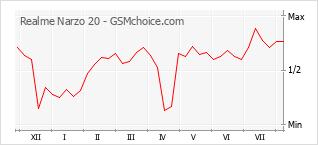 Gráfico de los cambios de popularidad Realme Narzo 20