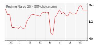 Grafico di modifiche della popolarità del telefono cellulare Realme Narzo 20