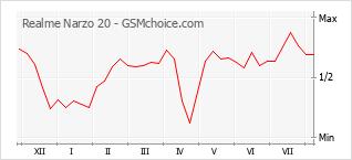 Диаграмма изменений популярности телефона Realme Narzo 20