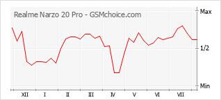 Diagramm der Poplularitätveränderungen von Realme Narzo 20 Pro