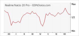 Gráfico de los cambios de popularidad Realme Narzo 20 Pro