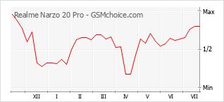 Populariteit van de telefoon: diagram Realme Narzo 20 Pro