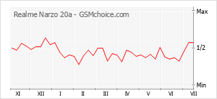 Le graphique de popularité de Realme Narzo 20a
