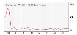 Le graphique de popularité de Blackview BV6300