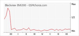 Диаграмма изменений популярности телефона Blackview BV6300