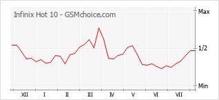 Gráfico de los cambios de popularidad Infinix Hot 10