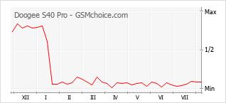 Popularity chart of Doogee S40 Pro