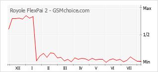 Gráfico de los cambios de popularidad Royole FlexPai 2