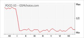 Popularity chart of POCO X3