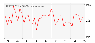 Grafico di modifiche della popolarità del telefono cellulare POCO X3