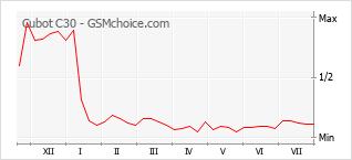 Grafico di modifiche della popolarità del telefono cellulare Cubot C30