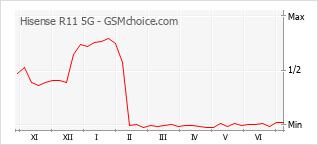 Grafico di modifiche della popolarità del telefono cellulare Hisense R11 5G
