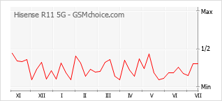 Populariteit van de telefoon: diagram Hisense R11 5G