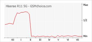 Диаграмма изменений популярности телефона Hisense R11 5G