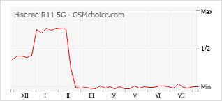 手機聲望改變圖表 Hisense R11 5G