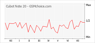 Popularity chart of Cubot Note 20