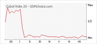 Grafico di modifiche della popolarità del telefono cellulare Cubot Note 20