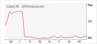 Le graphique de popularité de Cubot J8