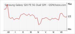 Gráfico de los cambios de popularidad Samsung Galaxy S20 FE 5G Dual SIM