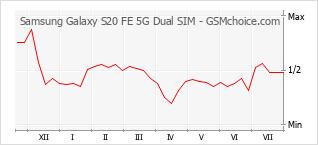 Grafico di modifiche della popolarità del telefono cellulare Samsung Galaxy S20 FE 5G Dual SIM