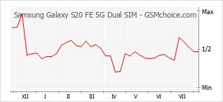 Traçar mudanças de populariedade do telemóvel Samsung Galaxy S20 FE 5G Dual SIM