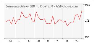 Popularity chart of Samsung Galaxy S20 FE Dual SIM