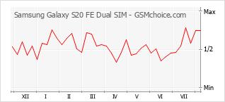 Grafico di modifiche della popolarità del telefono cellulare Samsung Galaxy S20 FE Dual SIM