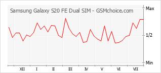 Traçar mudanças de populariedade do telemóvel Samsung Galaxy S20 FE Dual SIM
