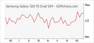 Диаграмма изменений популярности телефона Samsung Galaxy S20 FE Dual SIM