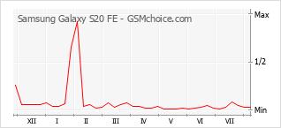 Popularity chart of Samsung Galaxy S20 FE