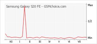 Gráfico de los cambios de popularidad Samsung Galaxy S20 FE