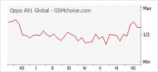 Le graphique de popularité de Oppo A91 Global
