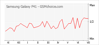Popularity chart of Samsung Galaxy F41