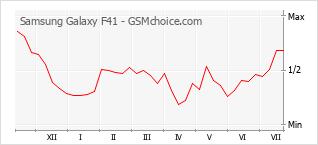 Populariteit van de telefoon: diagram Samsung Galaxy F41